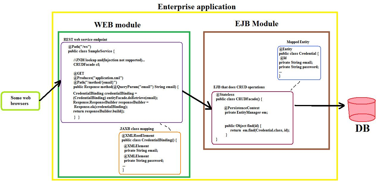 how to use webservice in java web application