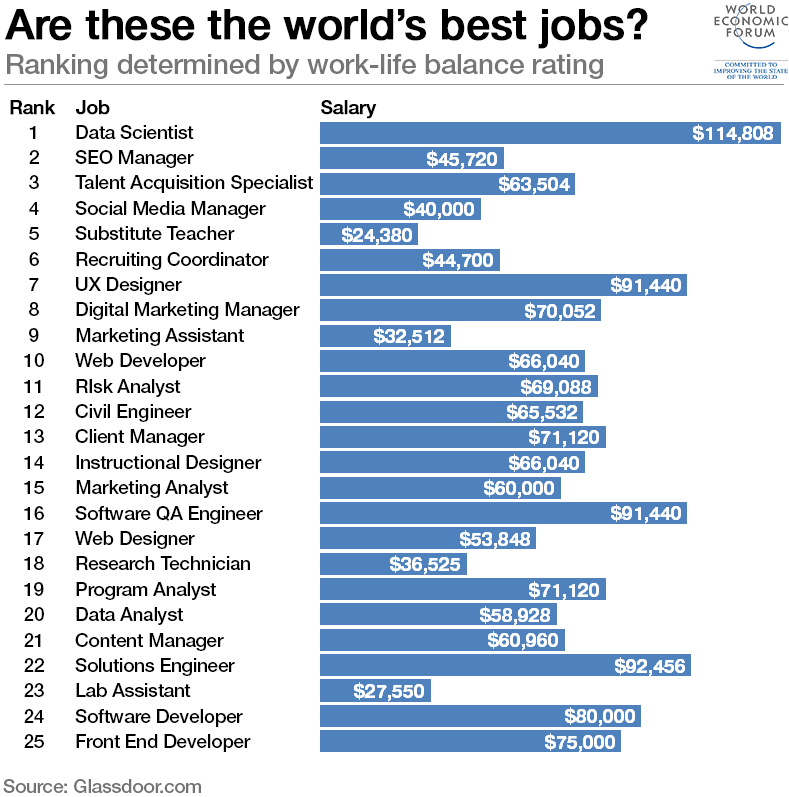 occupations in technology in terms of production
