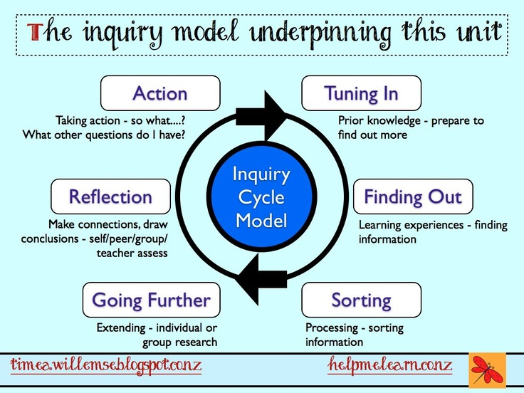 inquiries investigation and immersion teaching guide pdf
