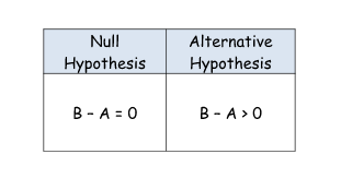 null alternative hypothesis other terms