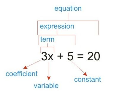 in mathematical terms a node is called a an
