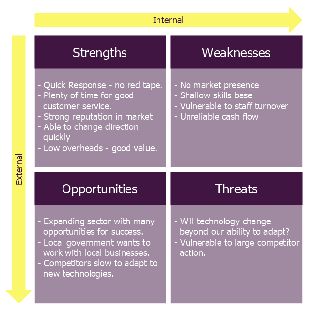 hr swot analysis pdf in provincial government