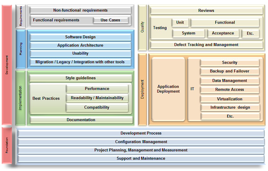 how to learn business application software
